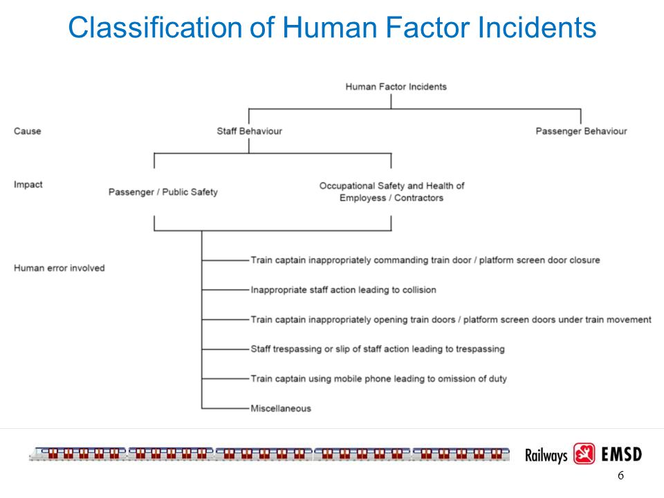 Classification of Human Factor Incidents 6
