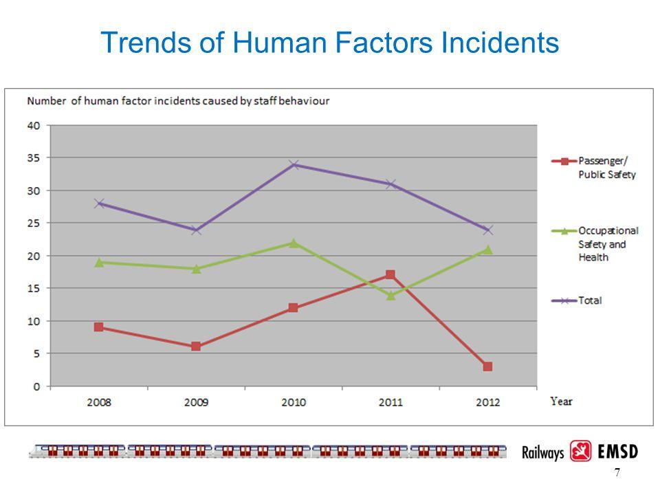 Trends of Human Factors Incidents 7