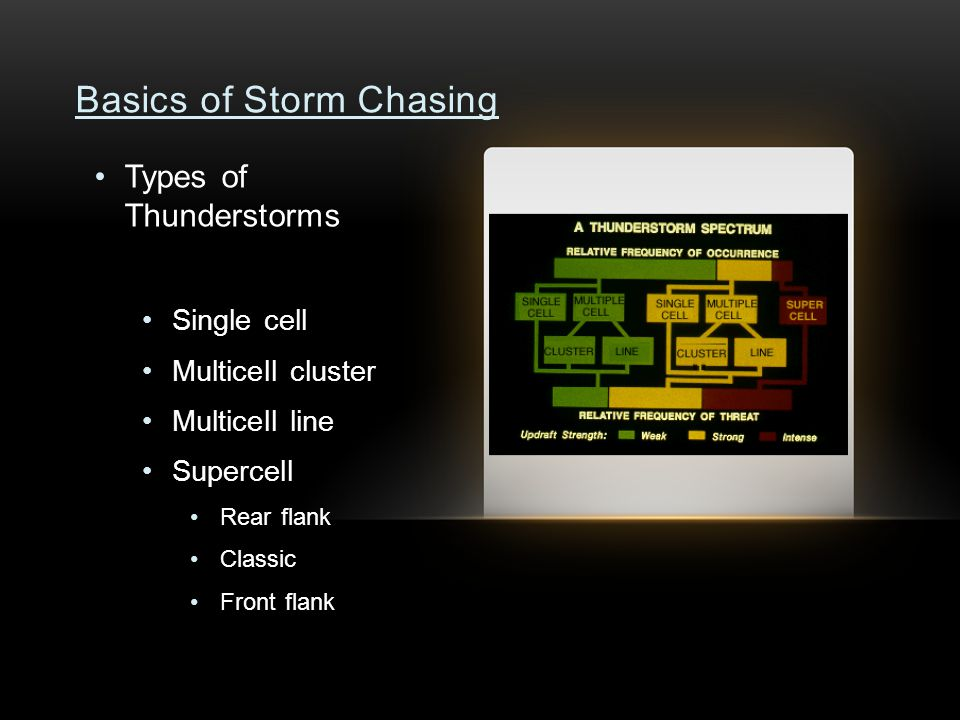 Basics of Storm Chasing Types of Thunderstorms Single cell Multicell cluster Multicell line Supercell Rear flank Classic Front flank