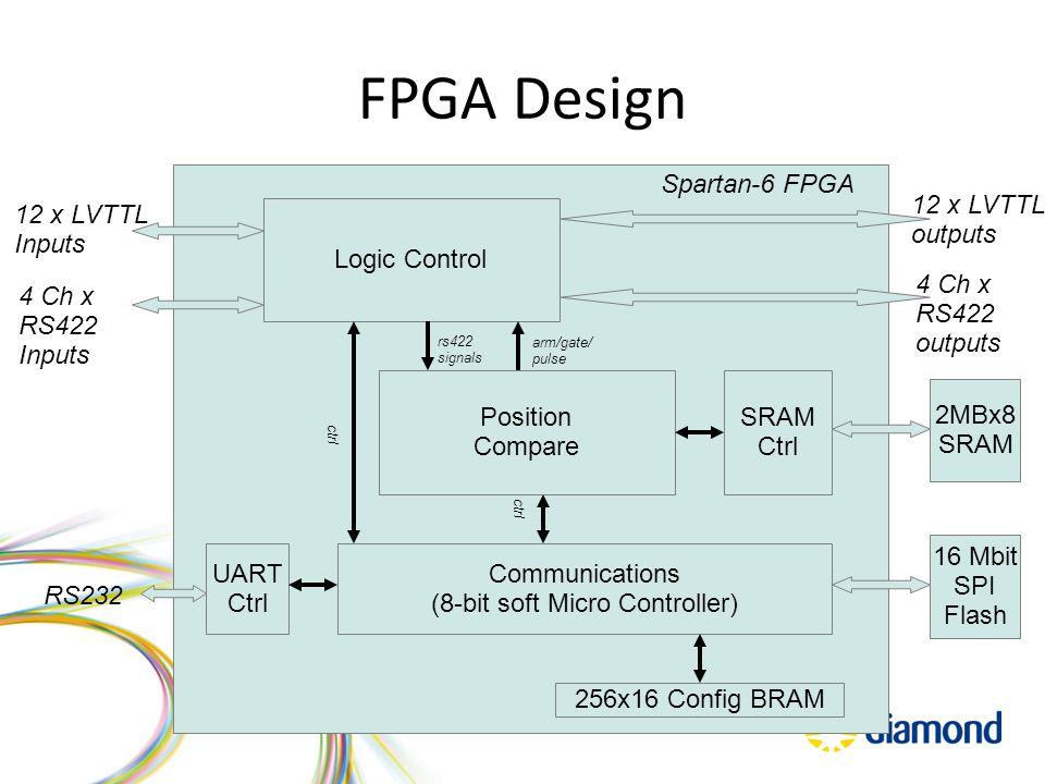 FPGA Design Communications (8-bit soft Micro Controller) Logic Control Position Compare SRAM Ctrl UART Ctrl Spartan-6 FPGA RS232 16 Mbit SPI Flash 2MBx8 SRAM 12 x LVTTL Inputs 12 x LVTTL outputs 4 Ch x RS422 outputs 4 Ch x RS422 Inputs 256x16 Config BRAM ctrl arm/gate/ pulse ctrl rs422 signals