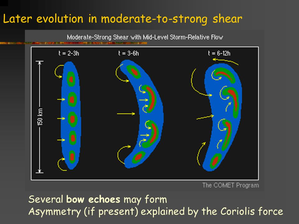 Title goes here for lessonFebruary 2002 Later evolution in moderate-to-strong shear Several bow echoes may form Asymmetry (if present) explained by the Coriolis force