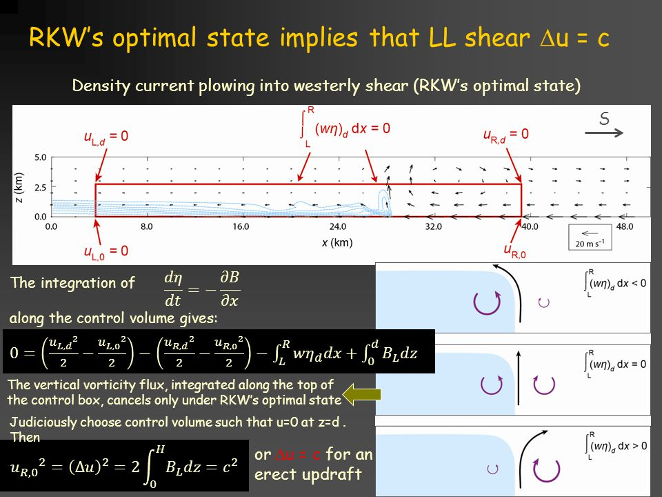 Title goes here for lessonFebruary 2002 RKW's optimal state implies that LL shear  u = c or  u = c for an erect updraft Density current plowing into westerly shear (RKW's optimal state) The integration of along the control volume gives: The vertical vorticity flux, integrated along the top of the control box, cancels only under RKW's optimal state Judiciously choose control volume such that u=0 at z=d.