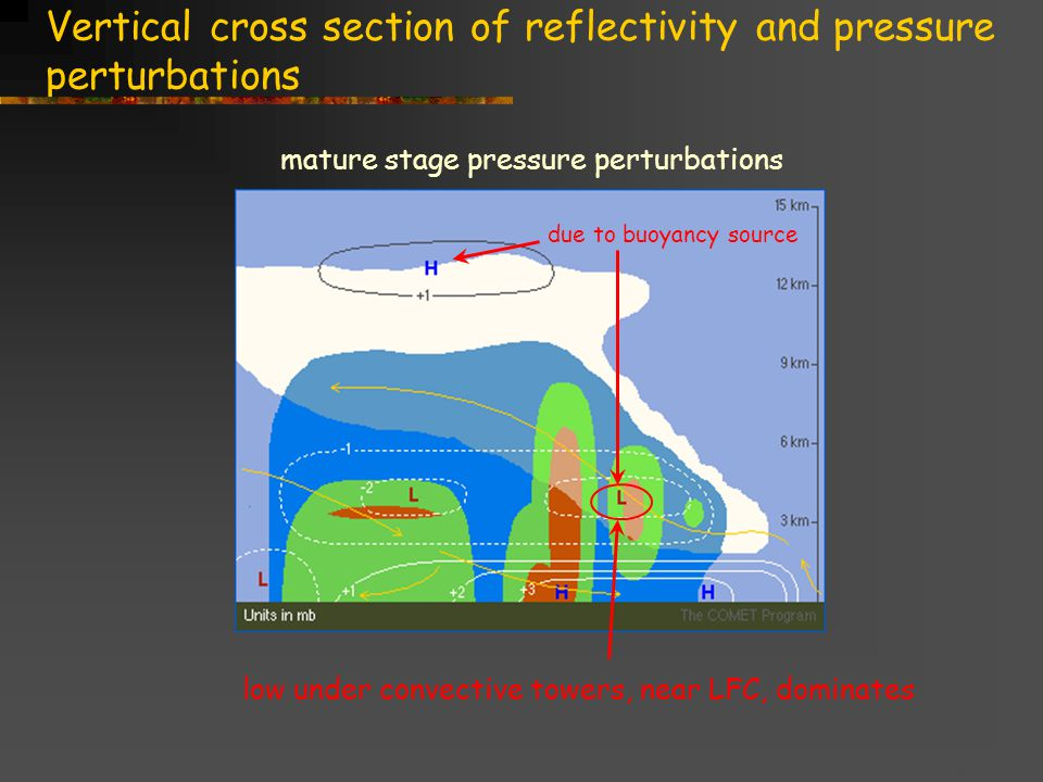 Title goes here for lessonFebruary 2002 Vertical cross section of reflectivity and pressure perturbations mature stage pressure perturbations low under convective towers, near LFC, dominates due to buoyancy source