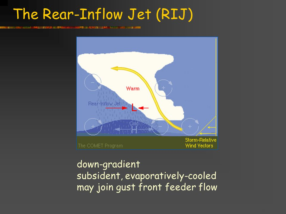 Title goes here for lessonFebruary 2002 The Rear-Inflow Jet (RIJ) down-gradient subsident, evaporatively-cooled may join gust front feeder flow