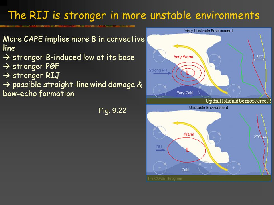 Title goes here for lessonFebruary 2002 The RIJ is stronger in more unstable environments More CAPE implies more B in convective line  stronger B-induced low at its base  stronger PGF  stronger RIJ  possible straight-line wind damage & bow-echo formation Updraft should be more erect!.