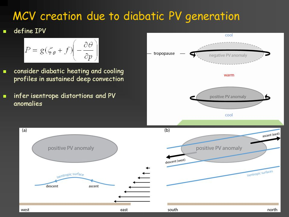 Title goes here for lessonFebruary 2002 MCV creation due to diabatic PV generation define IPV consider diabatic heating and cooling profiles in sustained deep convection infer isentrope distortions and PV anomalies