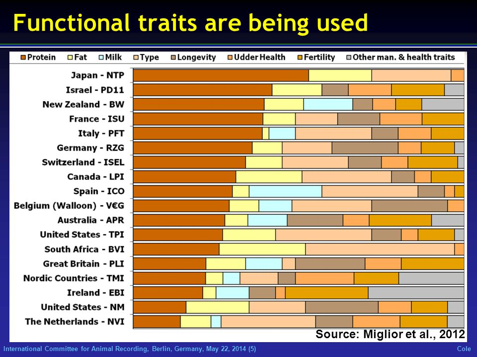 International Committee for Animal Recording, Berlin, Germany, May 22, 2014 (5) Cole Source: Miglior et al., 2012 Functional traits are being used