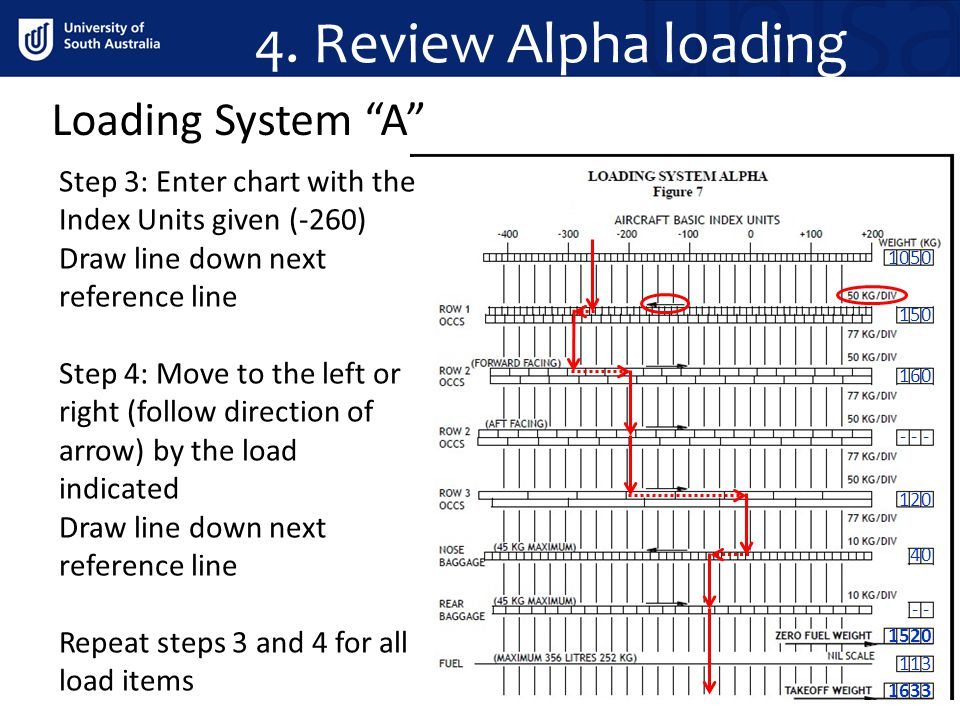 "Loading System ""A"" 150 160 40 1633 113 - 120 1520 - - - 1050 Step 3: Enter chart with the Index Units given (-260) Draw line down next reference line"