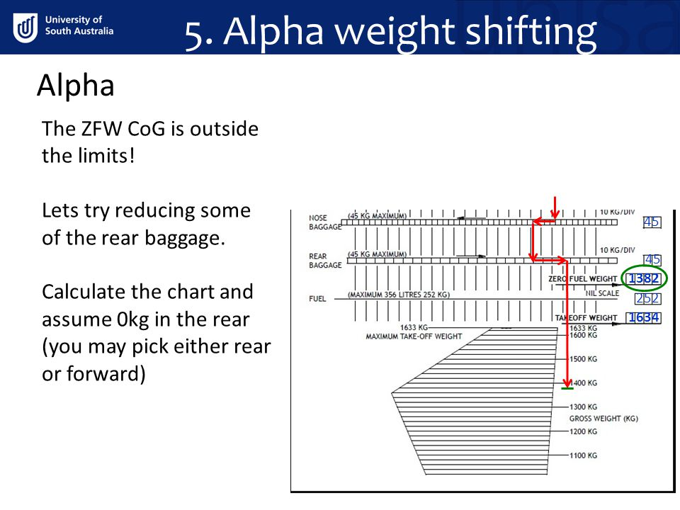 Alpha The ZFW CoG is outside the limits! Lets try reducing some of the rear baggage. Calculate the chart and assume 0kg in the rear (you may pick eith