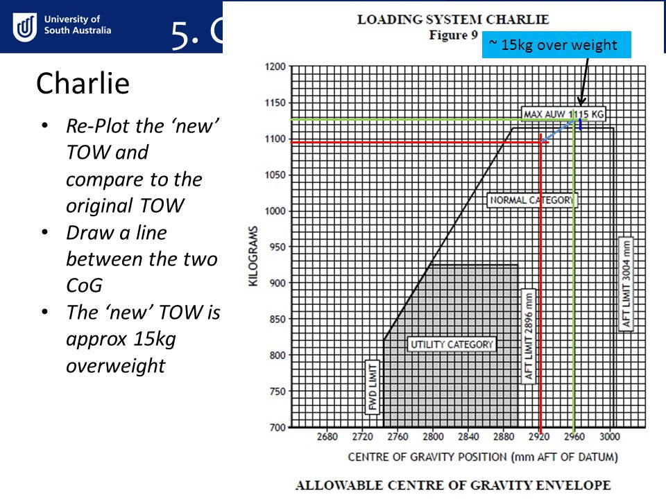 Charlie 5. Charlie weight shifting Re-Plot the 'new' TOW and compare to the original TOW Draw a line between the two CoG The 'new' TOW is approx 15kg