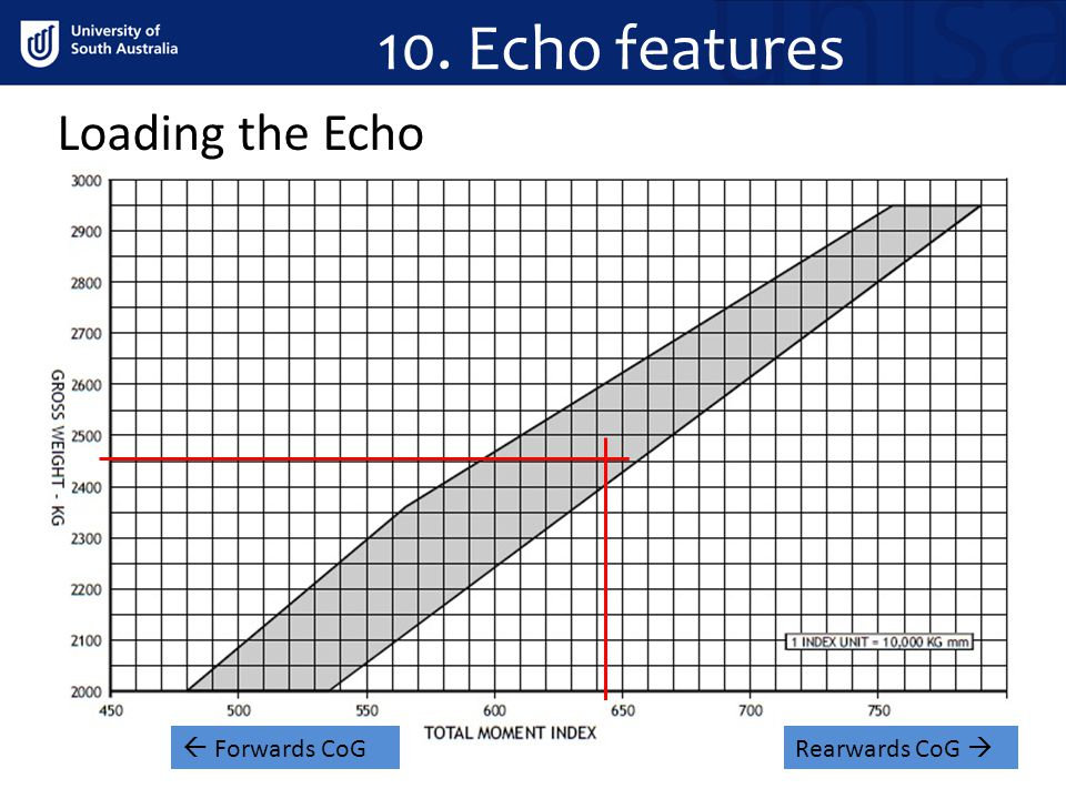 Loading the Echo 10. Echo features. Rearwards CoG  Forwards CoG