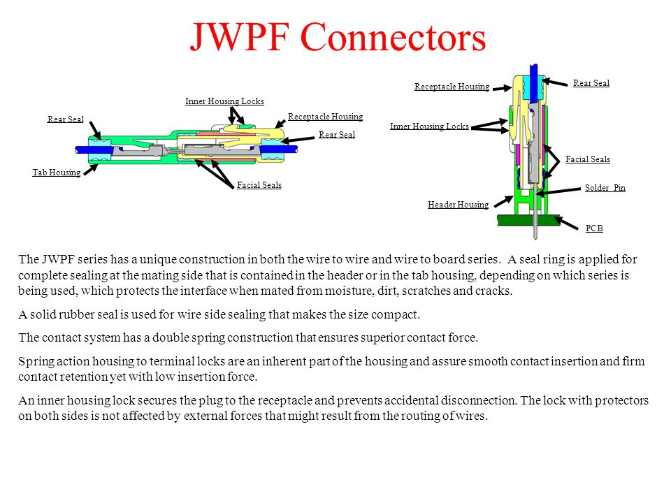 JWPF Connectors Tab Housing Rear Seal Receptacle Housing Rear Seal Facial Seals Inner Housing Locks Rear Seal Receptacle Housing Header Housing Solder Pin Facial Seals PCB Inner Housing Locks The JWPF series has a unique construction in both the wire to wire and wire to board series.