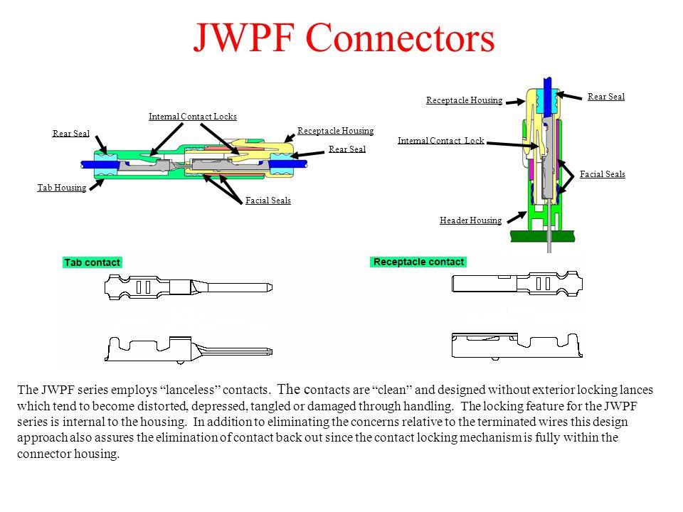 JWPF Connectors Tab Housing Rear Seal Receptacle Housing Rear Seal Facial Seals Internal Contact Locks Rear Seal Receptacle Housing Header Housing Facial Seals Internal Contact Lock The JWPF series employs lanceless contacts.