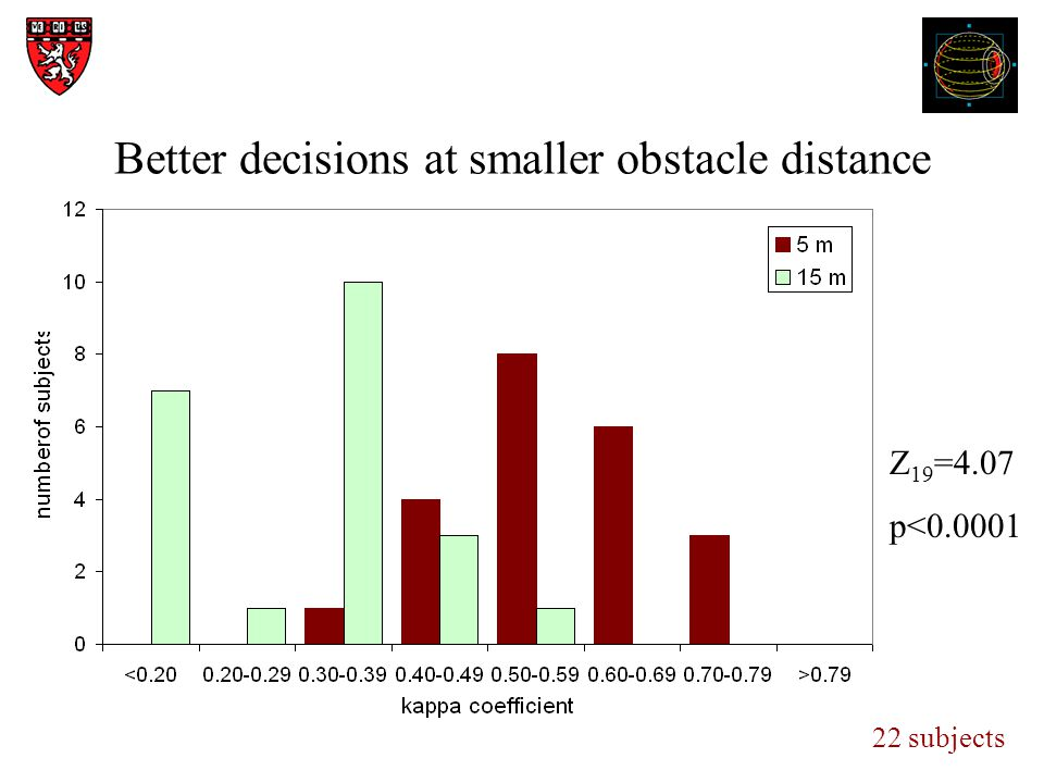 Better decisions at smaller obstacle distance Z 19 =4.07 p<0.0001 22 subjects