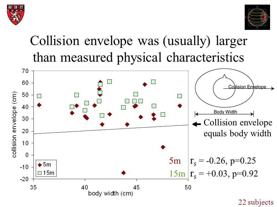 Collision envelope was (usually) larger than measured physical characteristics 22 subjects Collision envelope equals body width 5m r s = -0.26, p=0.25 15m r s = +0.03, p=0.92