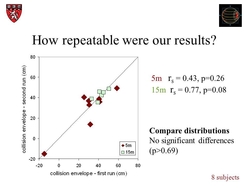 How repeatable were our results.