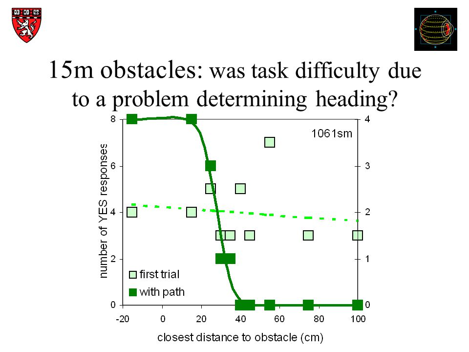 15m obstacles: was task difficulty due to a problem determining heading