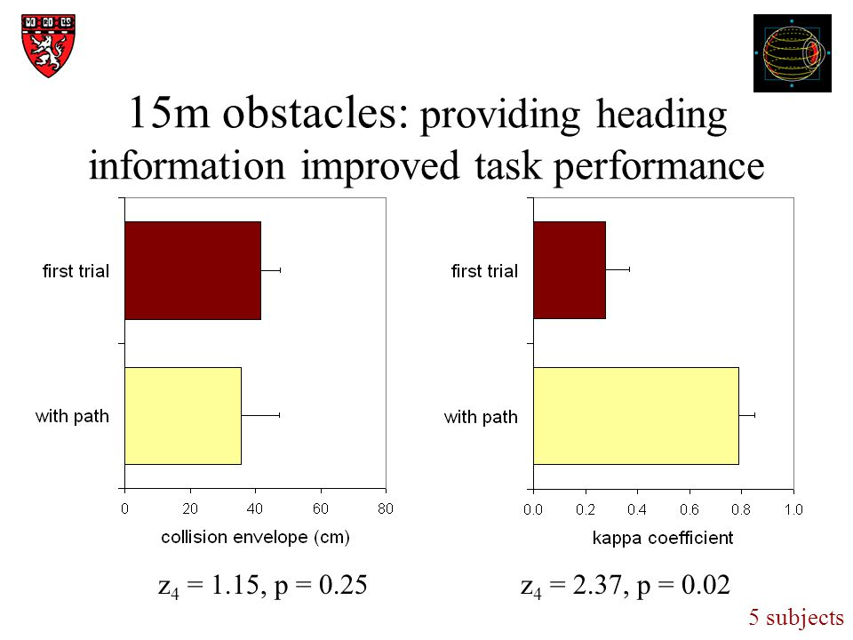 15m obstacles: providing heading information improved task performance z 4 = 1.15, p = 0.25z 4 = 2.37, p = 0.02 5 subjects