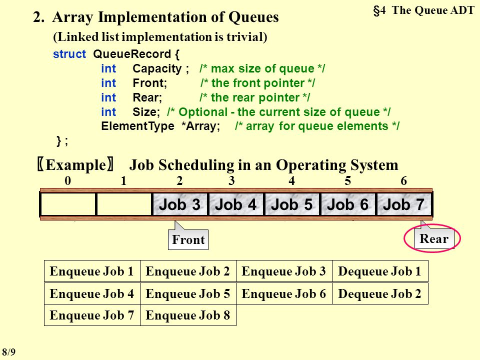 §4 The Queue ADT 1. ADT A queue is a First-In-First-Out (FIFO) list, that is, an ordered list in which insertions take place at one end and deletions