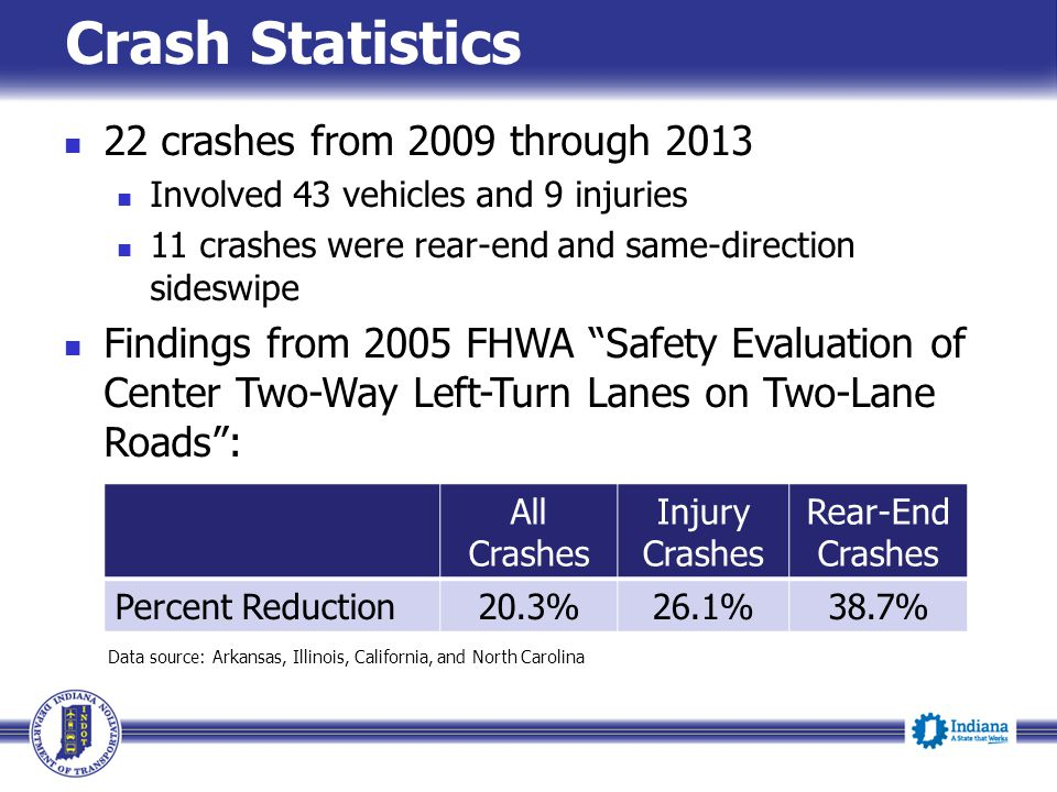Crash Statistics 22 crashes from 2009 through 2013 Involved 43 vehicles and 9 injuries 11 crashes were rear-end and same-direction sideswipe Findings