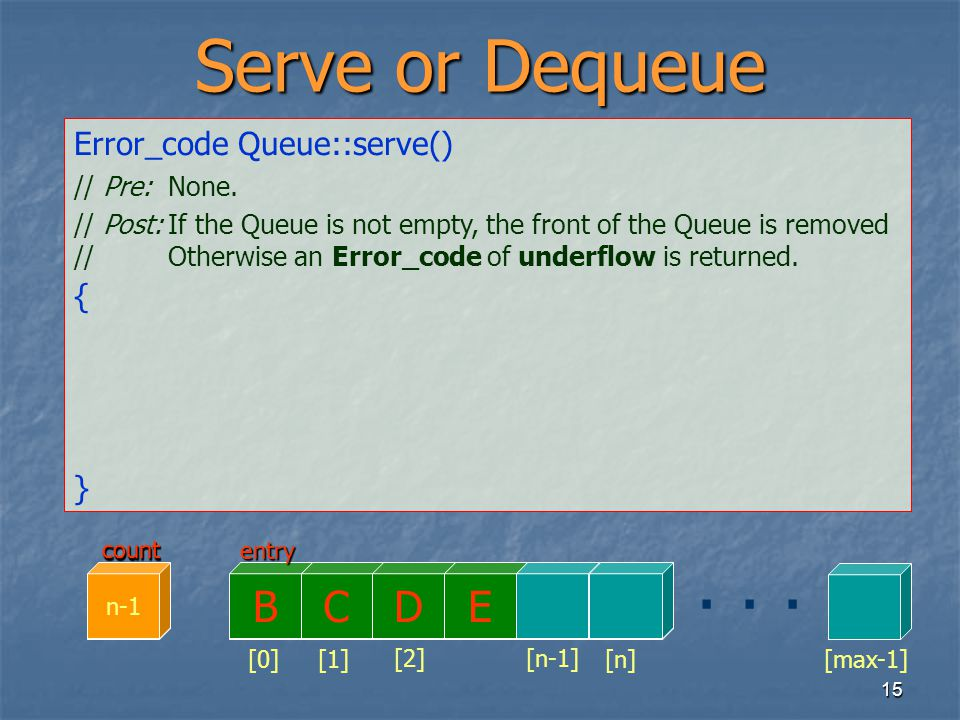 15 Serve or Dequeue Error_code Queue::serve() // Pre:None. // Post:If the Queue is not empty, the front of the Queue is removed //Otherwise an Error_c