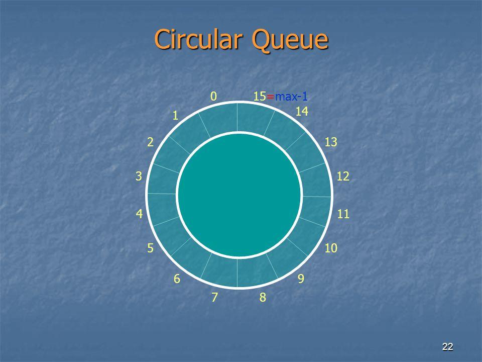 22 Circular Queue 0 1 2 3 4 5 6 78 9 10 11 12 13 14 15=max-1