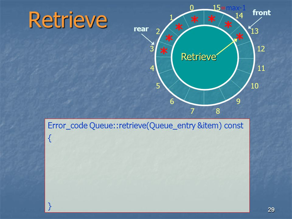 29 0 1 2 3 4 5 6 78 9 10 11 12 13 14 15=max-1 * * * * * * * front rearRetrieve Error_code Queue::retrieve(Queue_entry &item) const { } Retrieve