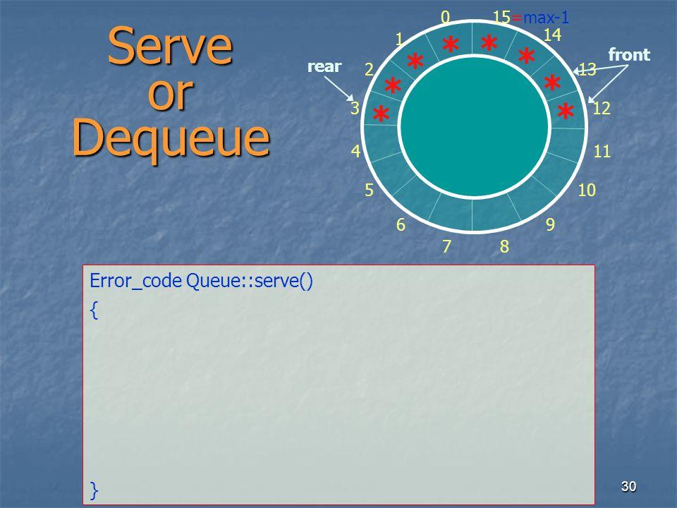 30 Serve or Dequeue Error_code Queue::serve() { } 0 1 2 3 4 5 6 7 8 9 10 11 12 13 14 15=max-1 * * * * * * * front rear *