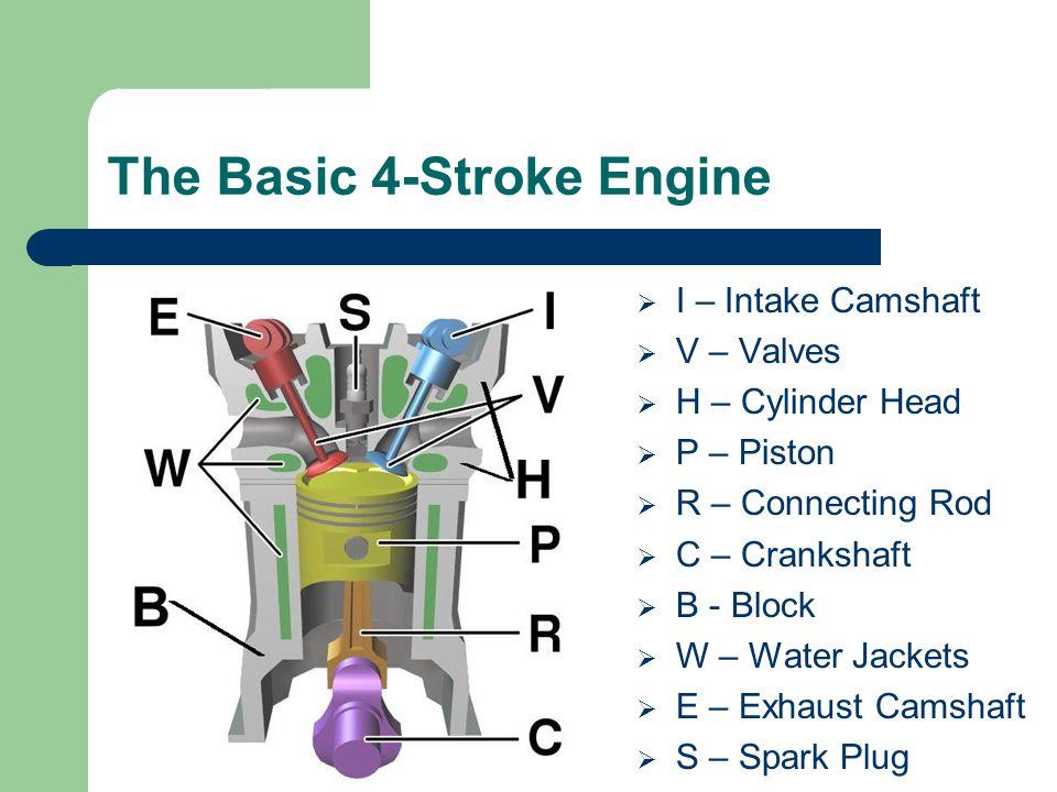 The Basic 4-Stroke Engine  I – Intake Camshaft  V – Valves  H – Cylinder Head  P – Piston  R – Connecting Rod  C – Crankshaft  B - Block  W –