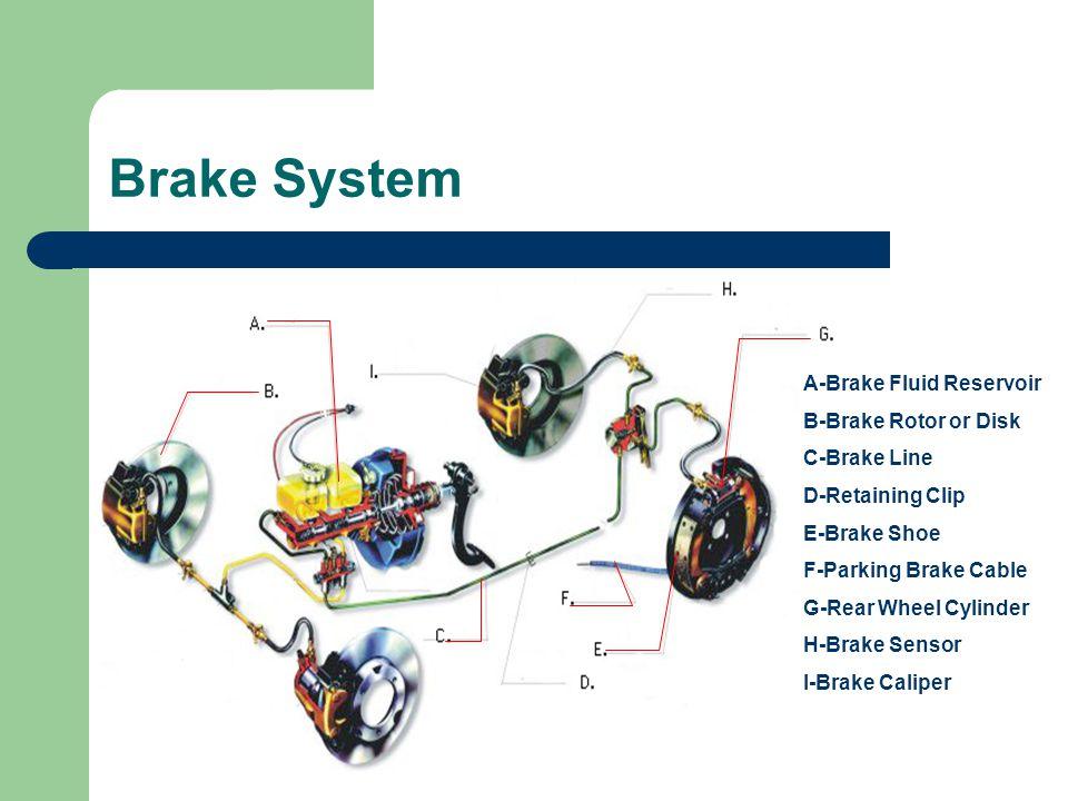Brake System A-Brake Fluid Reservoir B-Brake Rotor or Disk C-Brake Line D-Retaining Clip E-Brake Shoe F-Parking Brake Cable G-Rear Wheel Cylinder H-Br