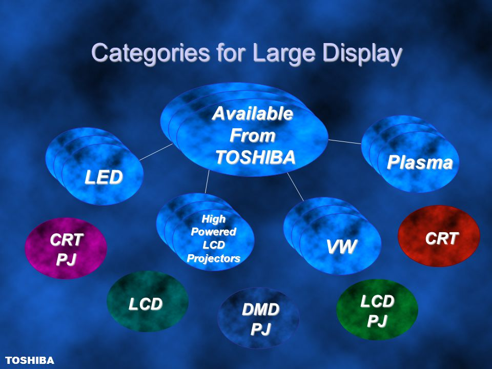 Categories for Large Display DMDPJ CRTPJ CRT LCDPJ AvailableFromTOSHIBA VW Plasma LED High Powered LCD Projectors LCD TOSHIBA