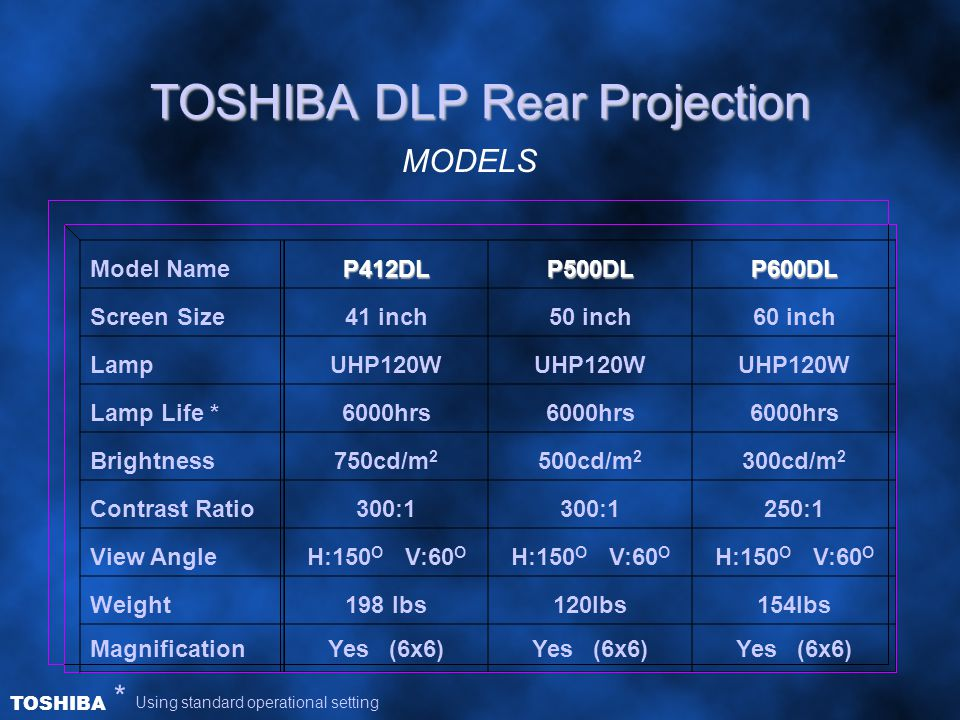 TOSHIBA DLP Rear Projection Model NameP412DLP500DLP600DL Screen Size41 inch50 inch60 inch LampUHP120W Lamp Life *6000hrs Brightness750cd/m 2 500cd/m 2 300cd/m 2 Contrast Ratio300:1 250:1 View AngleH:150 O V:60 O Weight198 lbs120lbs154lbs MagnificationYes (6x6) * Using standard operational setting MODELS TOSHIBA
