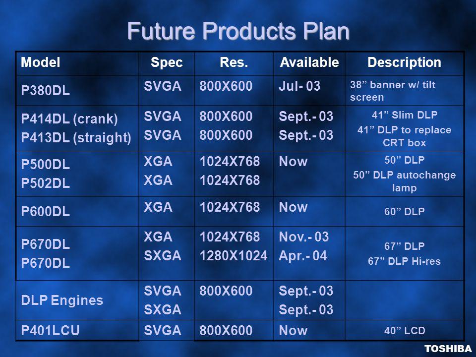 Future Products Plan ModelSpecRes.AvailableDescription P380DL SVGA800X600Jul- 03 38 banner w/ tilt screen P414DL (crank) P413DL (straight) SVGA 800X600 Sept.- 03 41 Slim DLP 41 DLP to replace CRT box P500DL P502DL XGA 1024X768 Now 50 DLP 50 DLP autochange lamp P600DL XGA1024X768Now 60 DLP P670DL XGA SXGA 1024X768 1280X1024 Nov.- 03 Apr.- 04 67 DLP 67 DLP Hi-res DLP Engines SVGA SXGA 800X600Sept.- 03 P401LCU SVGA800X600Now 40 LCD TOSHIBA