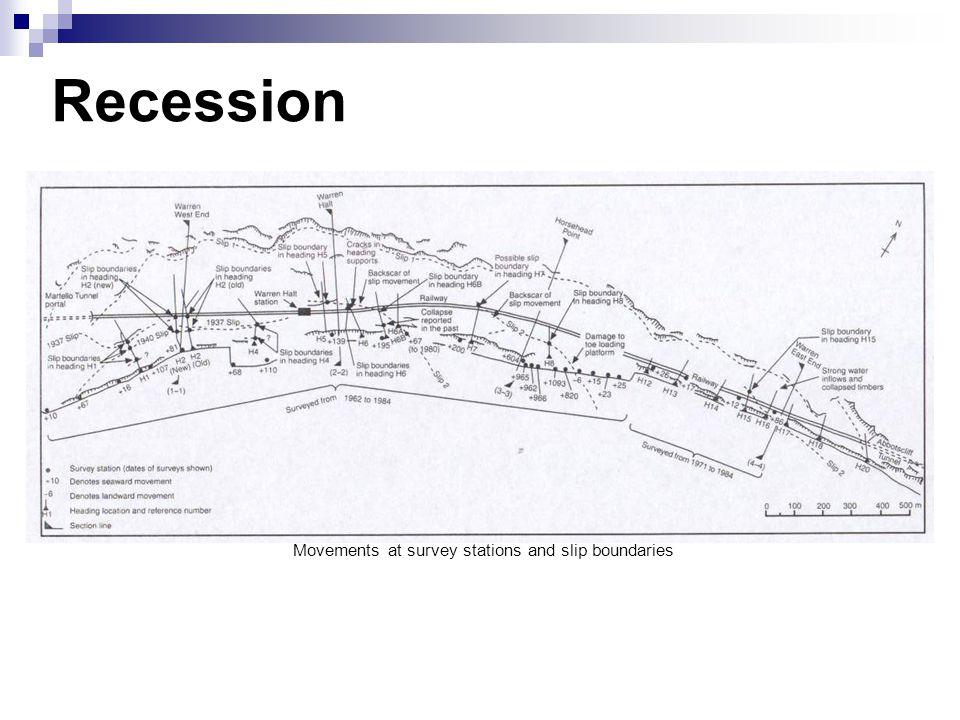 Recession Movements at survey stations and slip boundaries