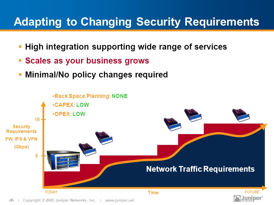 | Copyright © 2009 Juniper Networks, Inc. | www.juniper.net 18 Adapting to Changing Security Requirements  High integration supporting wide range of