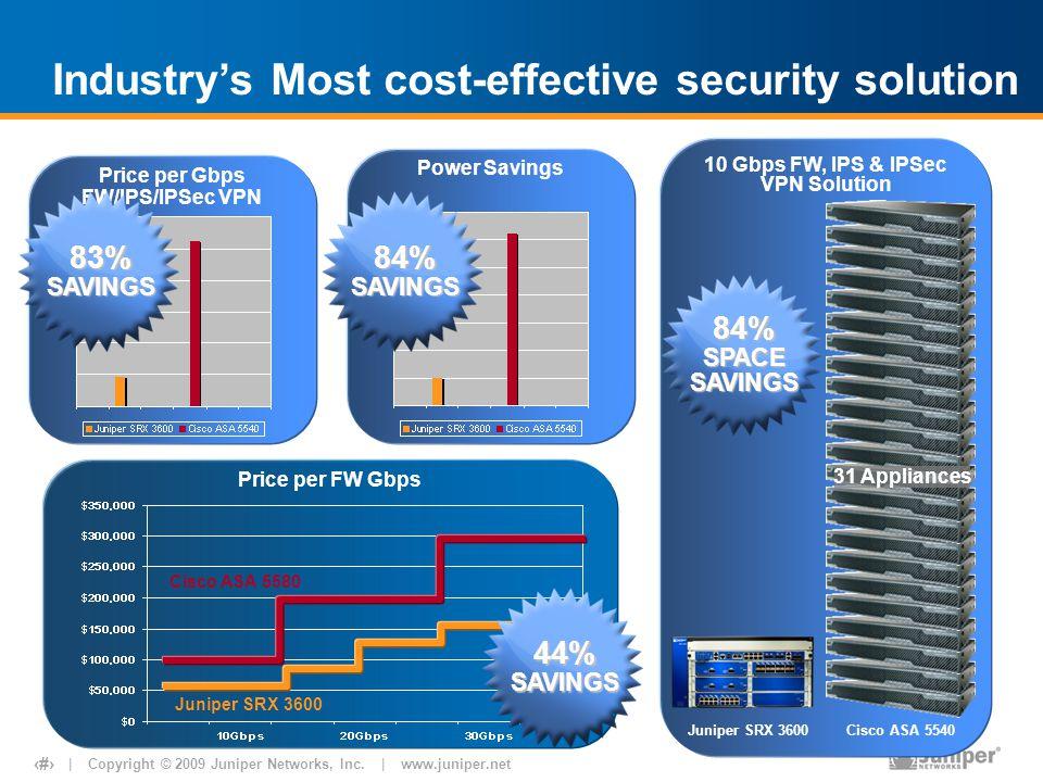 | Copyright © 2009 Juniper Networks, Inc. | www.juniper.net 19 Price per FW Gbps 44%SAVINGS Price per Gbps FW/IPS/IPSec VPN 83%SAVINGS Power Savings 8