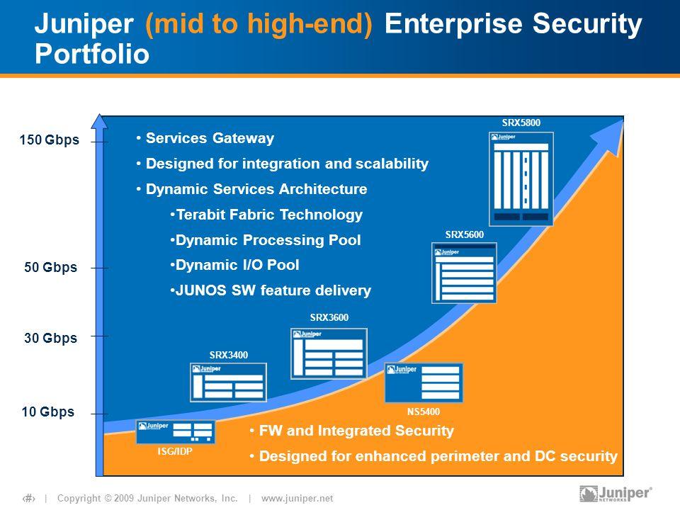 | Copyright © 2009 Juniper Networks, Inc. | www.juniper.net 20 Juniper (mid to high-end) Enterprise Security Portfolio 10 Gbps 30 Gbps 50 Gbps 150 Gbp