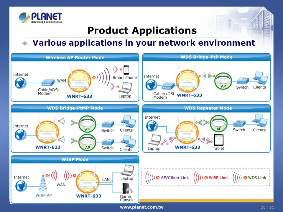 Product Applications  Various applications in your network environment 20 / 31