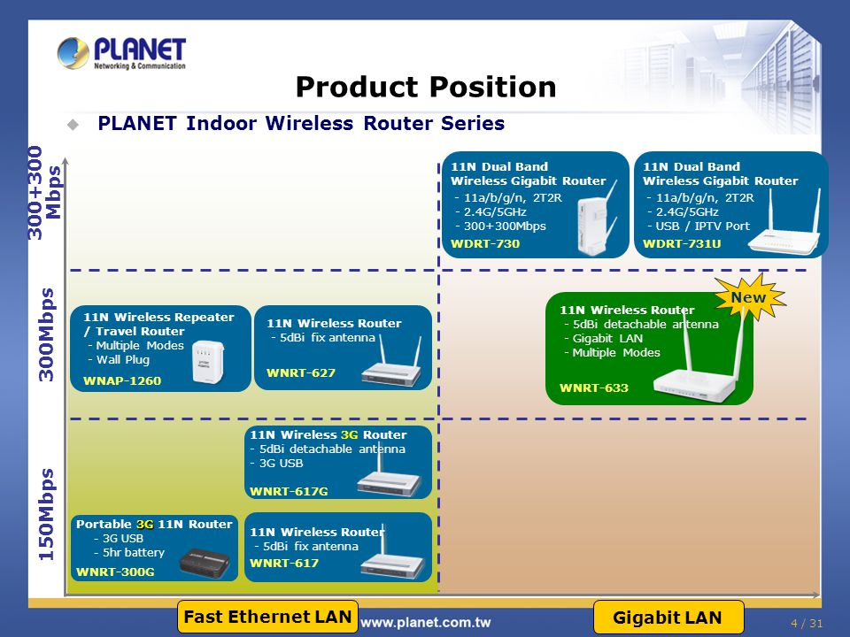 Product Position  PLANET Indoor Wireless Router Series 150Mbps 300Mbps 11N Wireless Router - 5dBi fix antenna WNRT-617 11N Wireless Router - 5dBi fix