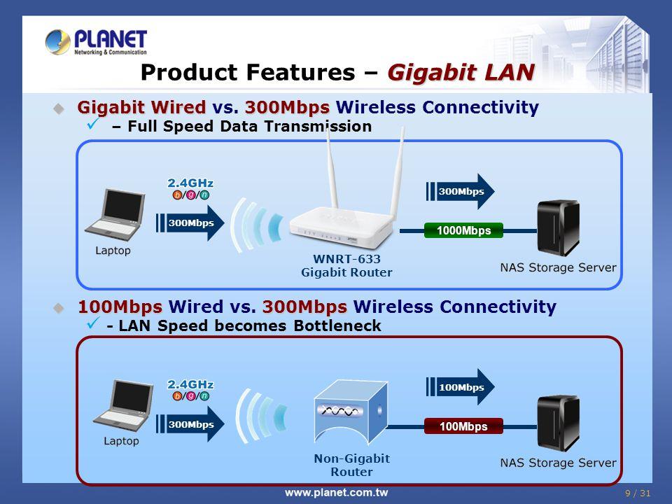 Gigabit LAN Product Features – Gigabit LAN  Gigabit Wired300Mbps  Gigabit Wired vs. 300Mbps Wireless Connectivity – Full Speed Data Transmission  1