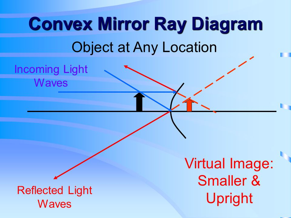 Convex Mirror Ray Diagram Object at Any Location Virtual Image: Smaller & Upright Incoming Light Waves Reflected Light Waves