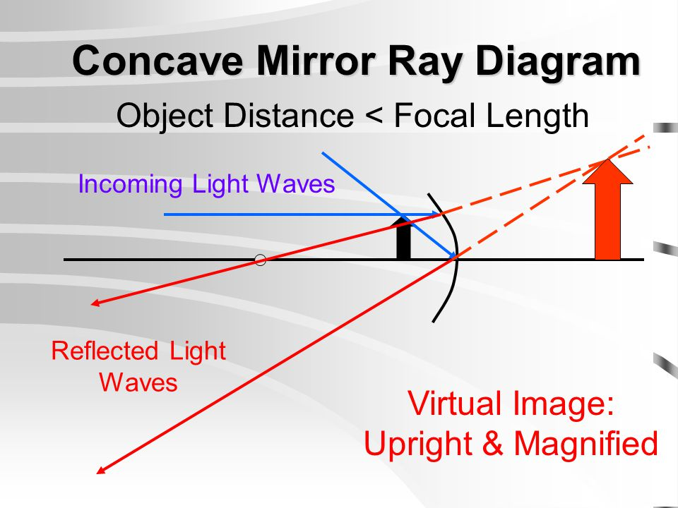 Concave Mirror Ray Diagram Object Distance < Focal Length Virtual Image: Upright & Magnified Incoming Light Waves Reflected Light Waves