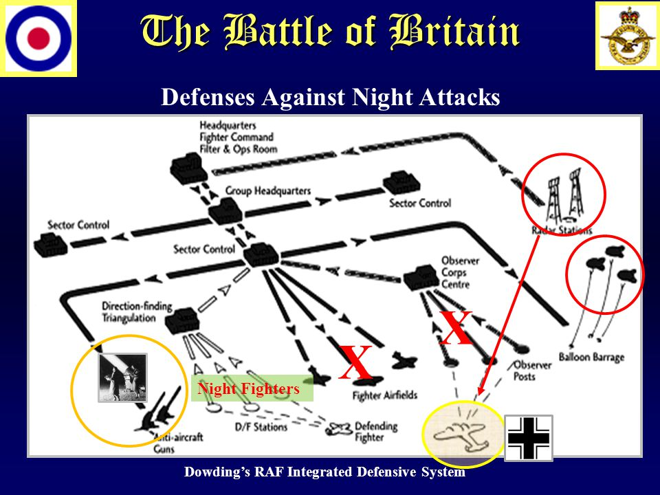 The Battle of Britain X Dowding's RAF Integrated Defensive System Night Fighters X Defenses Against Night Attacks