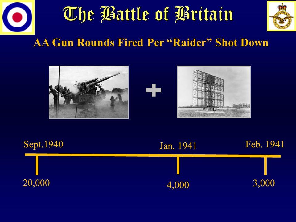 The Battle of Britain Sept.1940 20,000 AA Gun Rounds Fired Per Raider Shot Down Jan.