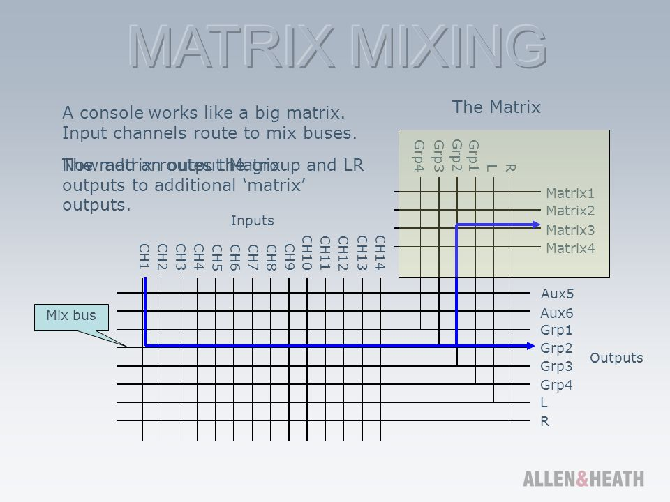The Matrix is presented in one of 3 ways: As a 'mixer' in a mixer, Like an Aux send, or As a stand-alone mixer