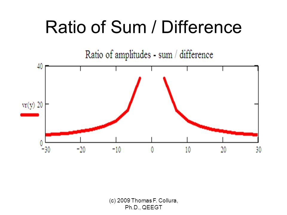 Ratio of Sum / Difference (c) 2009 Thomas F. Collura, Ph.D., QEEGT