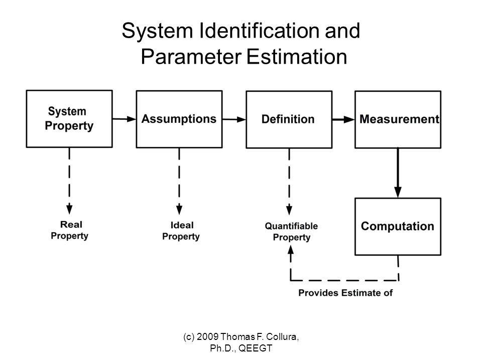 Measurement Example - Temperature We never measure temperature We do observe: Position of a column of mercury ( thermometer ) Deflection of a bimetal strip (dial indicator) Electrical potential (thermocouple) Electrical resistance (thermistor) Distribution of light energy (infrared spectrometry) Color of a substance ( mood ring ) Interpret in terms of a model & theory (c) 2009 Thomas F.