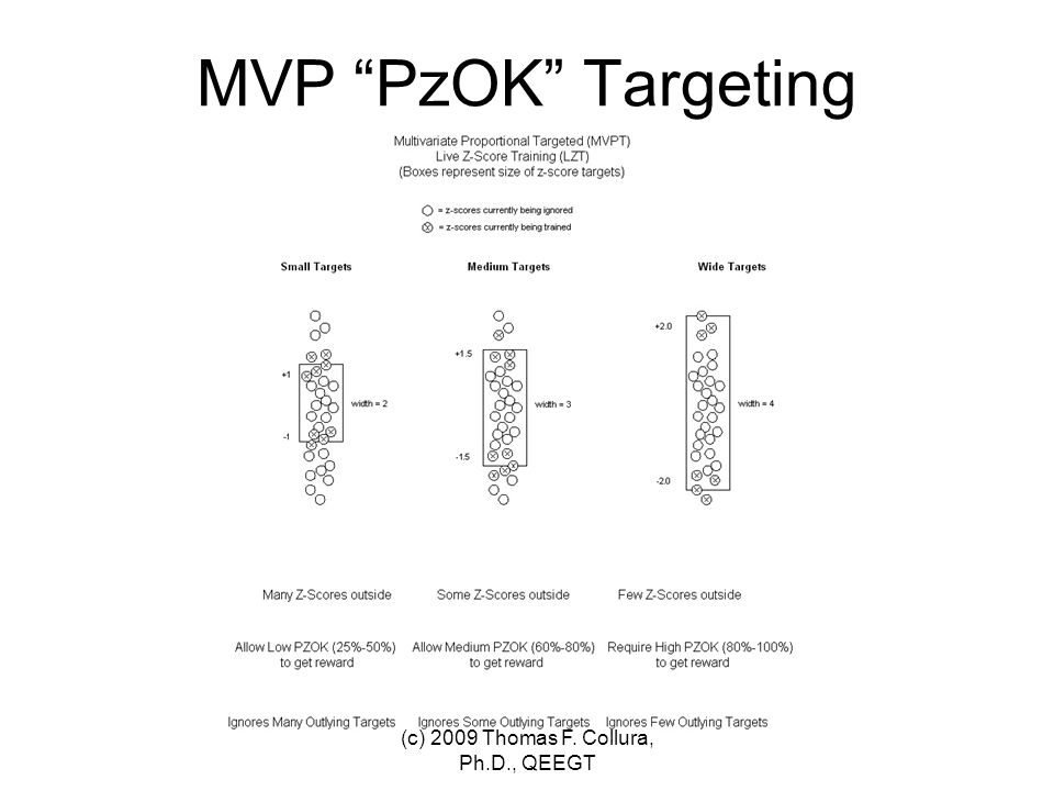 MVP PzOK Targeting (c) 2009 Thomas F. Collura, Ph.D., QEEGT
