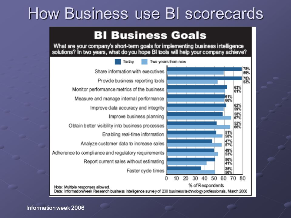 How Business use BI scorecards Information week 2006