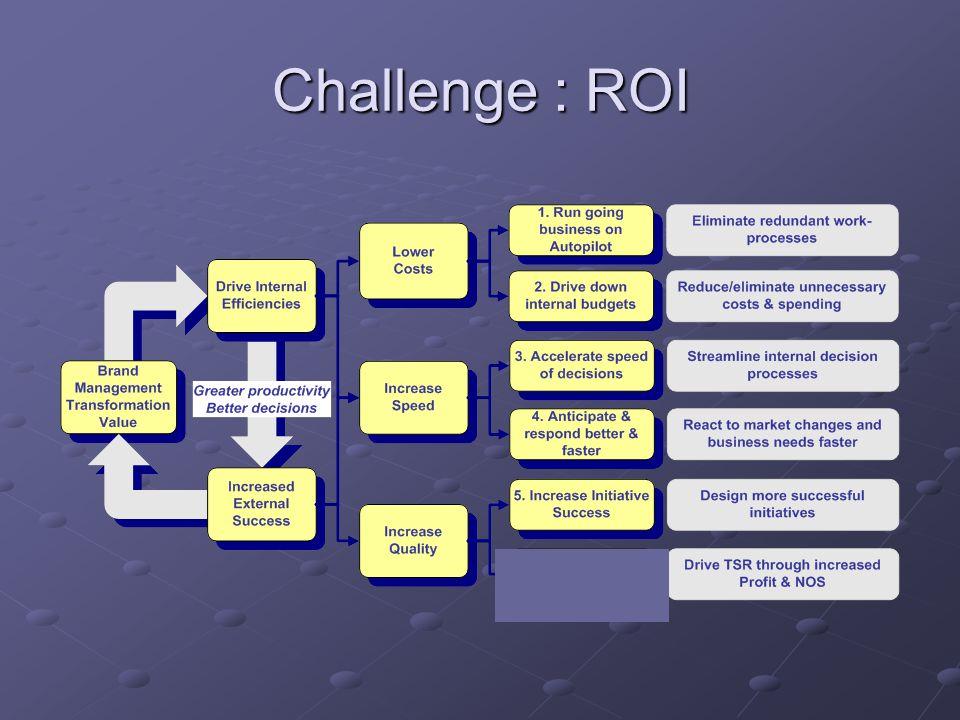 Challenge : ROI
